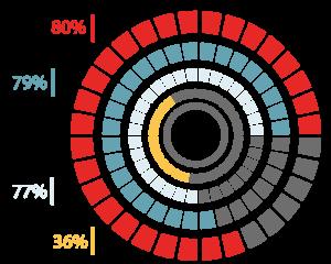 80%, 79%, 77%, 36%