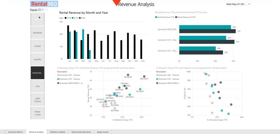 Rental360 Revenue Analysis Dashboard