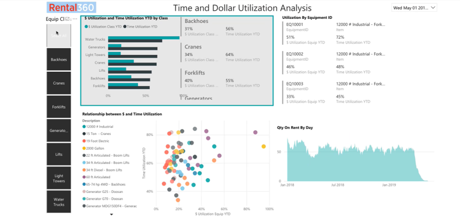 Rental360 Time and Dollar Utilization Analysis Dashboard